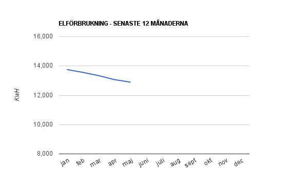 Elförbrukning de senaste 12 månaderna (maj 2011)