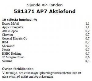 AP7 Aktiefond