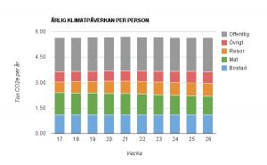 Årlig klimatpåverkan per person
