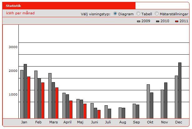 Elförbrukning per månad 2009-2011