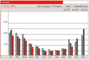 Elförbrukning till hushållsel och uppvärmning okt 2011