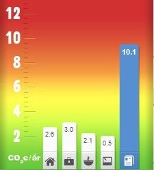 Medelsvenskens klimatpåverkan (bostad, mat, resor, övrigt, summa)