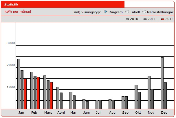 Månadsvis elförbrukning jan 2010 - mars 2012