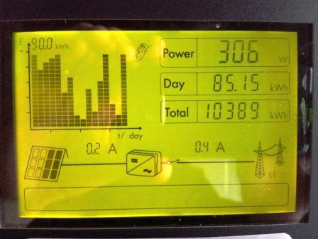 Produktionsrekord av solel 2013-04-20 (>85 kWh)